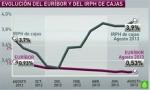 grafico_euribor_irph_de_la_sexta