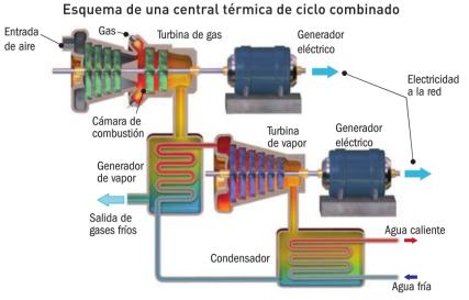 Central-termica-ciclo-combinado