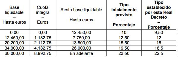 tarifa base general 2015