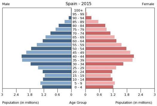 2015.piramide-poblacion-espana-2015.aralgo's